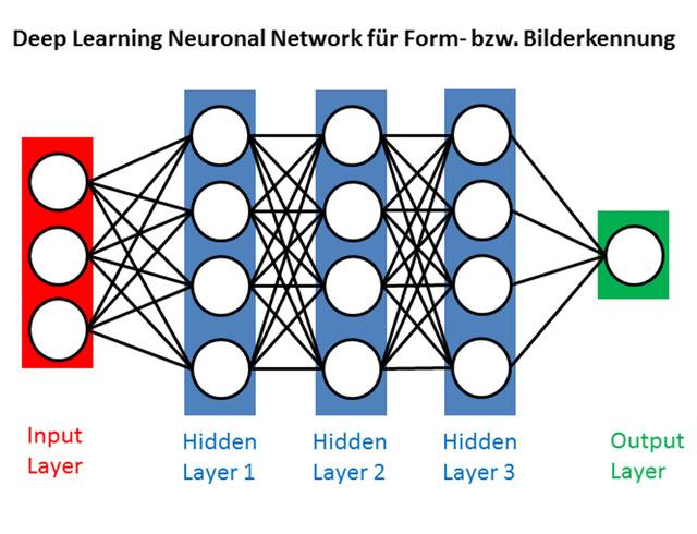 Schema eines KI-Netzwerkes. Selbstlernende Diagnose-Algorithmen werden in Zukunft auch die Kinderradiologie beeinflussen und verändern.